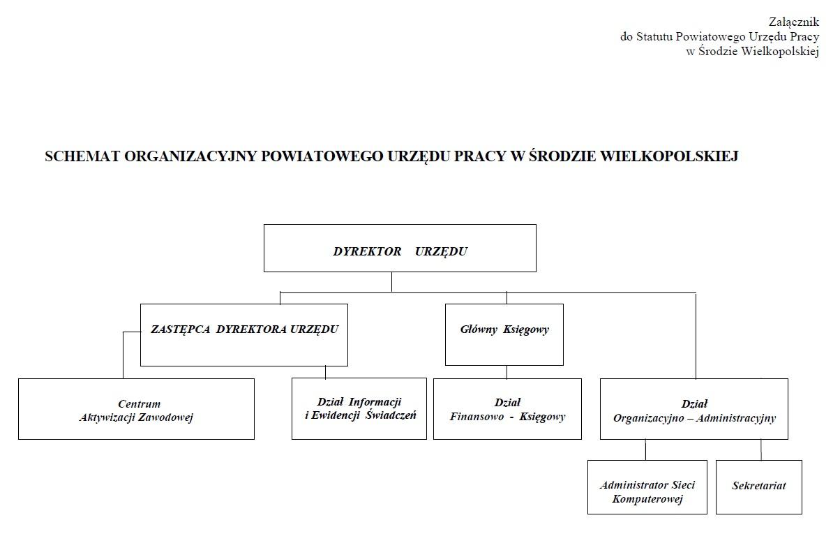 schemat organizacyjny 2020 - załącznik do Statutu PUP